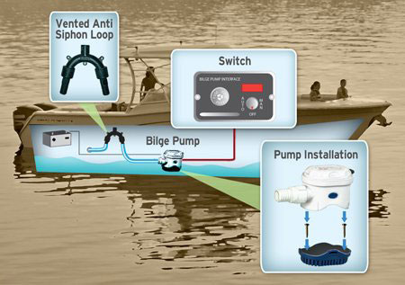 What is the Bilge Pump